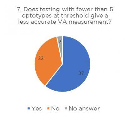BIPOSA Survey Results