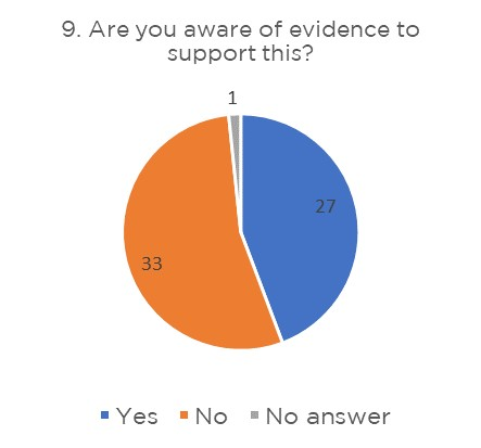 Kay Pictures BIPOSA Survey Results